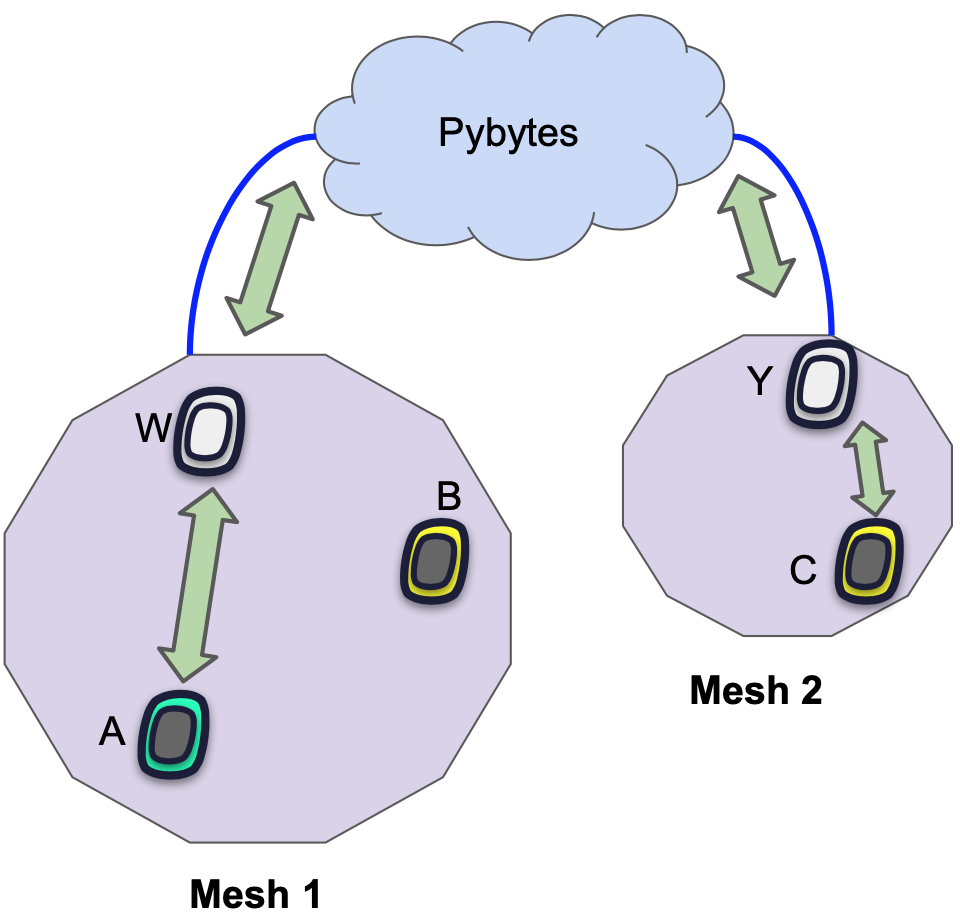Pymesh Security